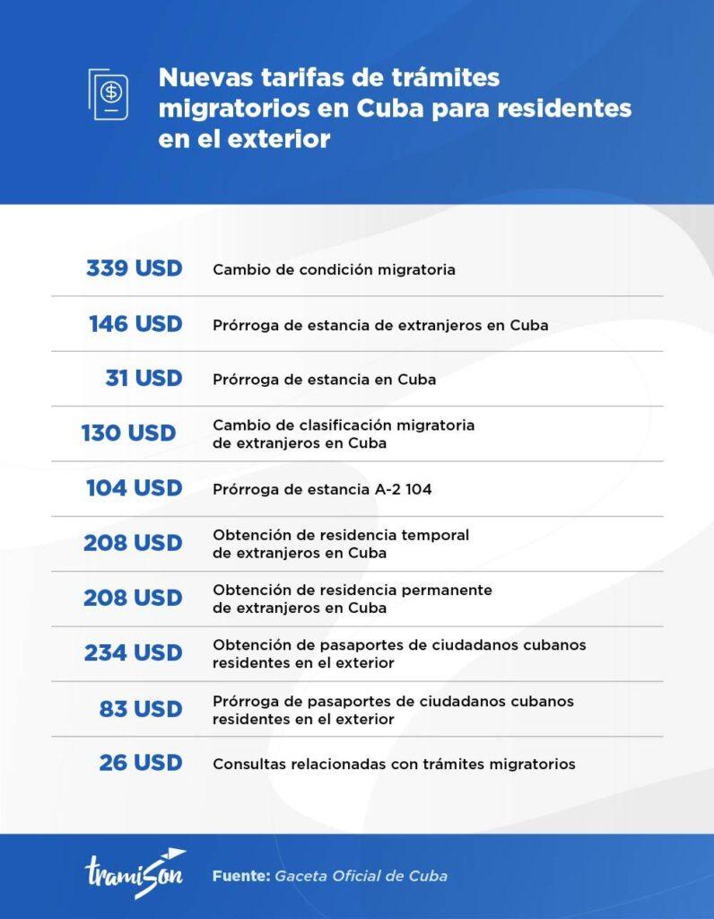 Nuevas tarifas pasaporte cubano