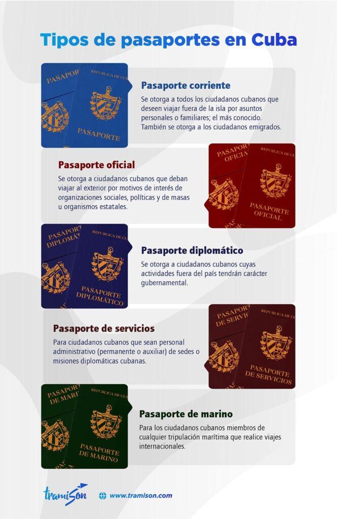 Pasaporte cubano: ¿Qué debes saber?