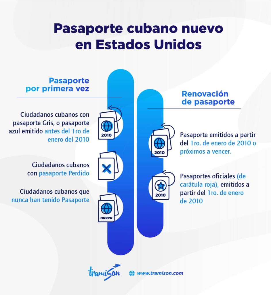Pasaporte cubano nuevo en Estados Unidos