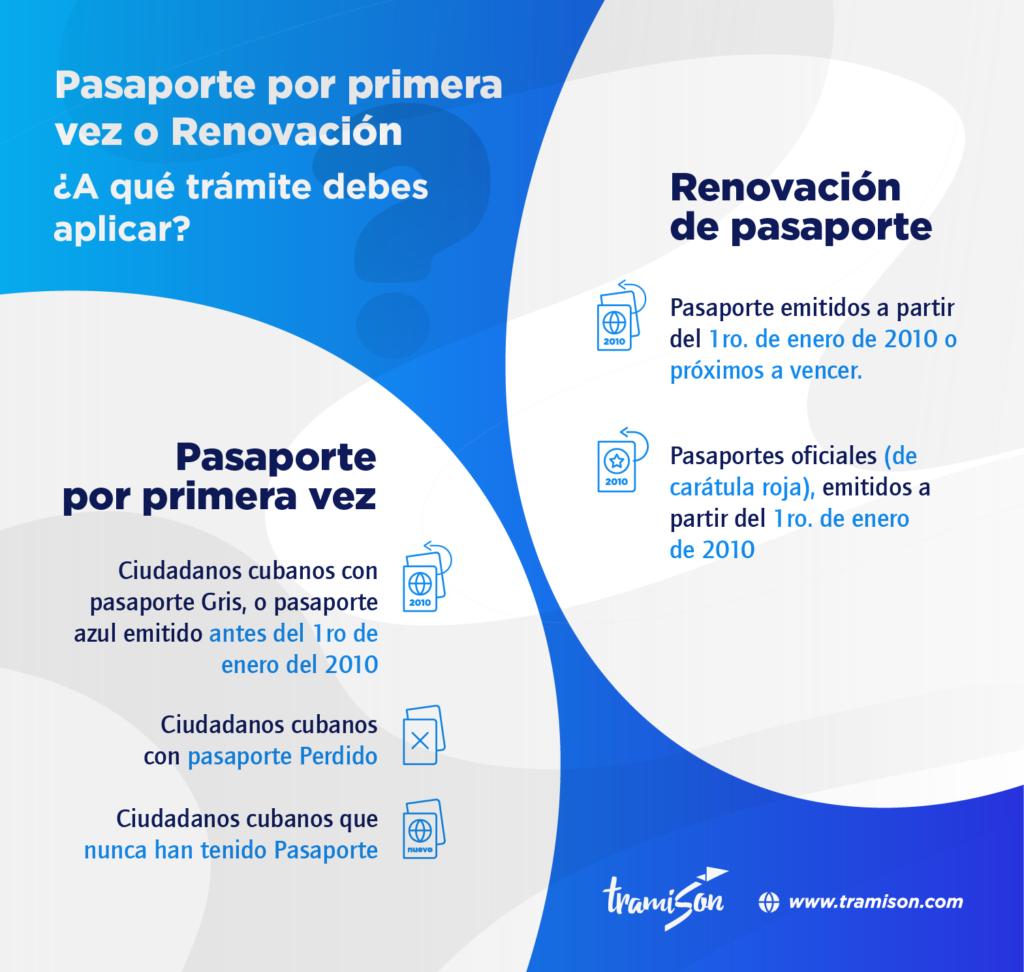 ¿Cómo solicitar un pasaporte cubano por primera vez?