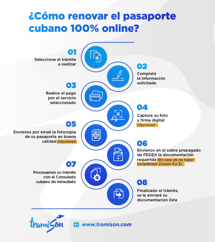 ¿Cómo renovar pasaporte cubano en Estados Unidos?