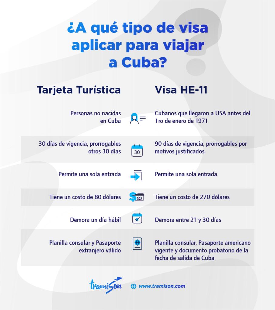 ¿Cuánto cuesta la visa para Cuba desde USA?