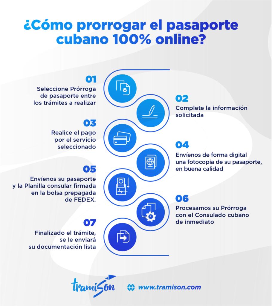 prórroga de pasaporte cubano