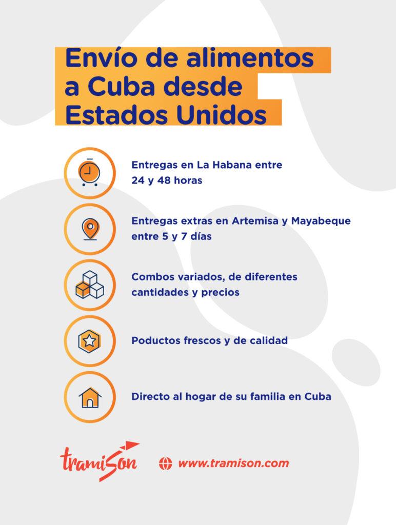 Envío de comida a Cuba desde Estados Unidos, ¡y de cualquier lugar!