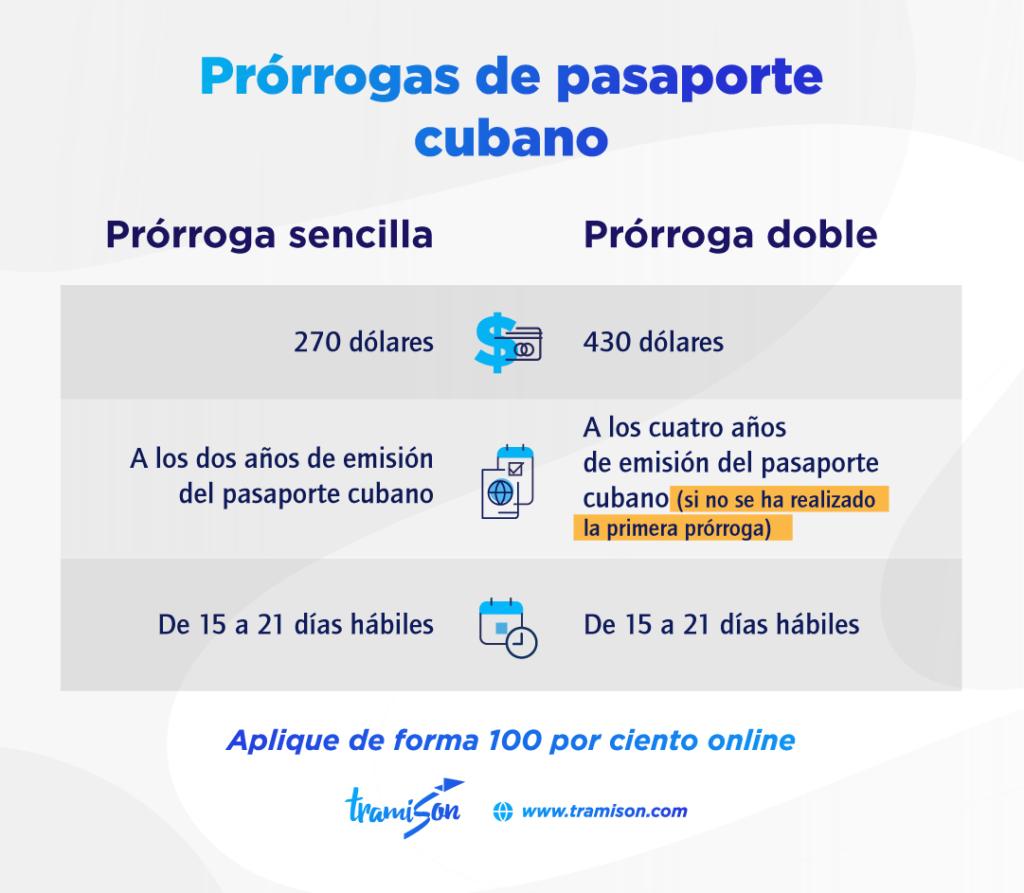 Cómo prorrogar el pasaporte cubano