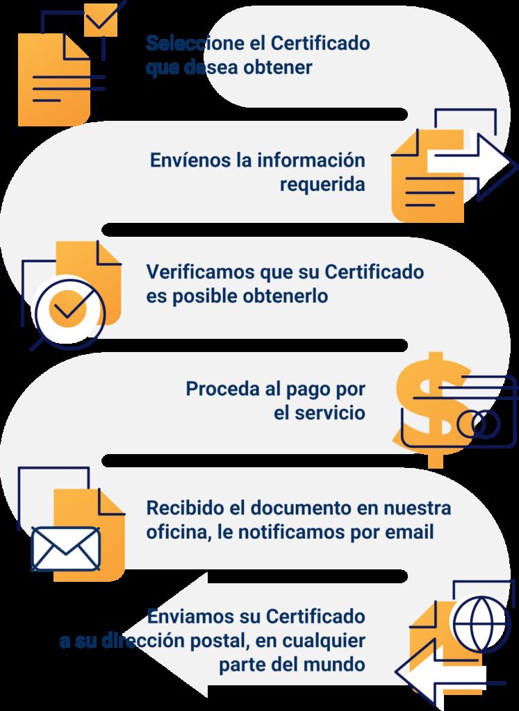 Certificado de Nacimiento en Cuba