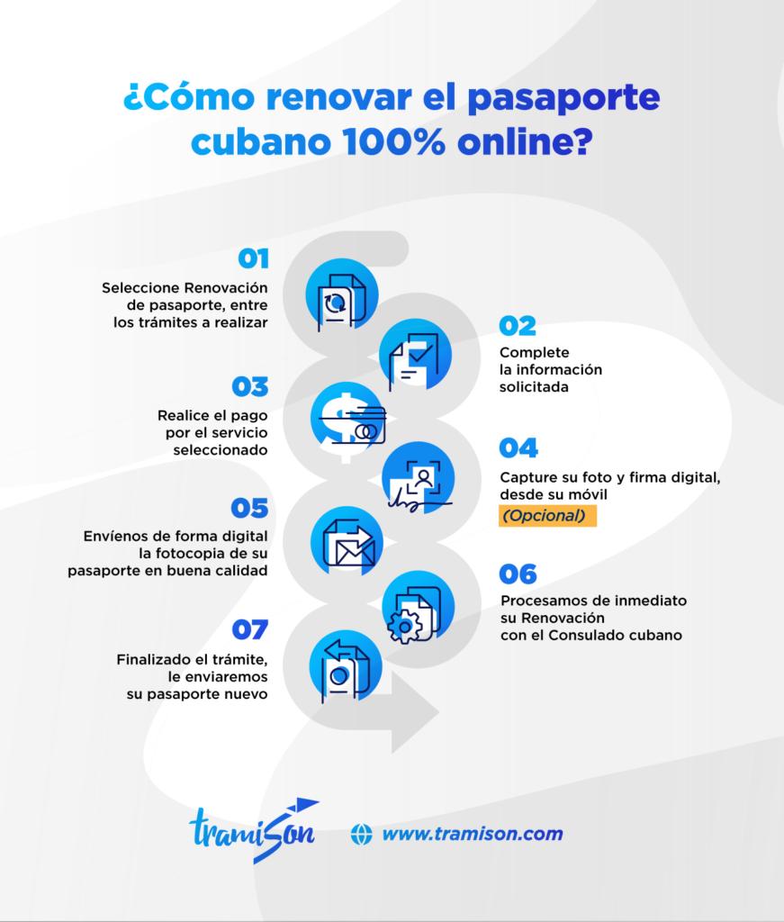 Cuánto demora renovar el pasaporte cubano
